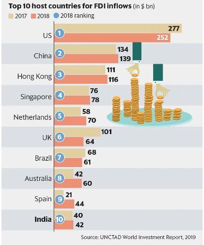 India FDI