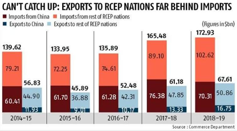 RCEP, India, ASEAN