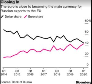 Dollar, Euro, Yuan, China, US, Russia